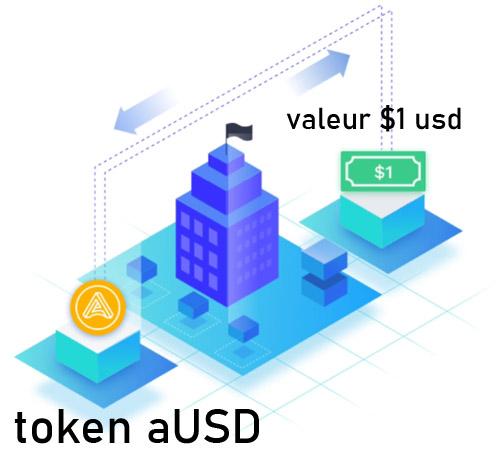 acala usd stablecoin token