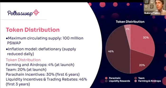 token metrics distribution polkaswap