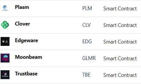 Concurrents Moonbeam Edgeware Plasm Clover Trustbase