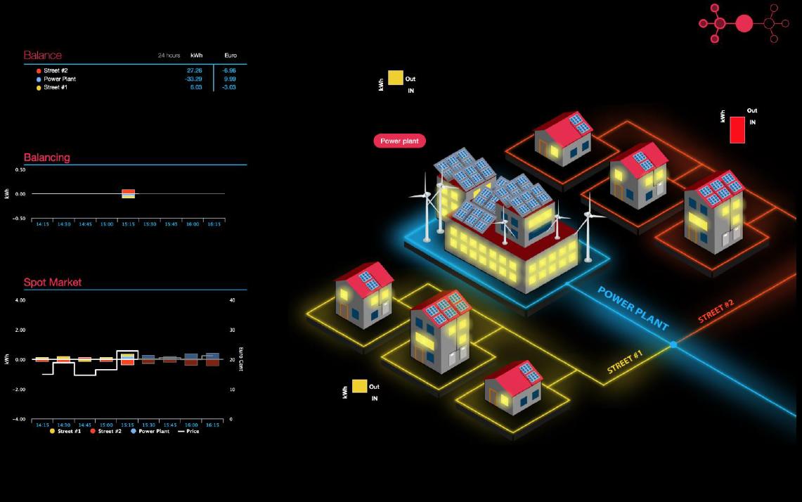 Energy Web distribution energy
