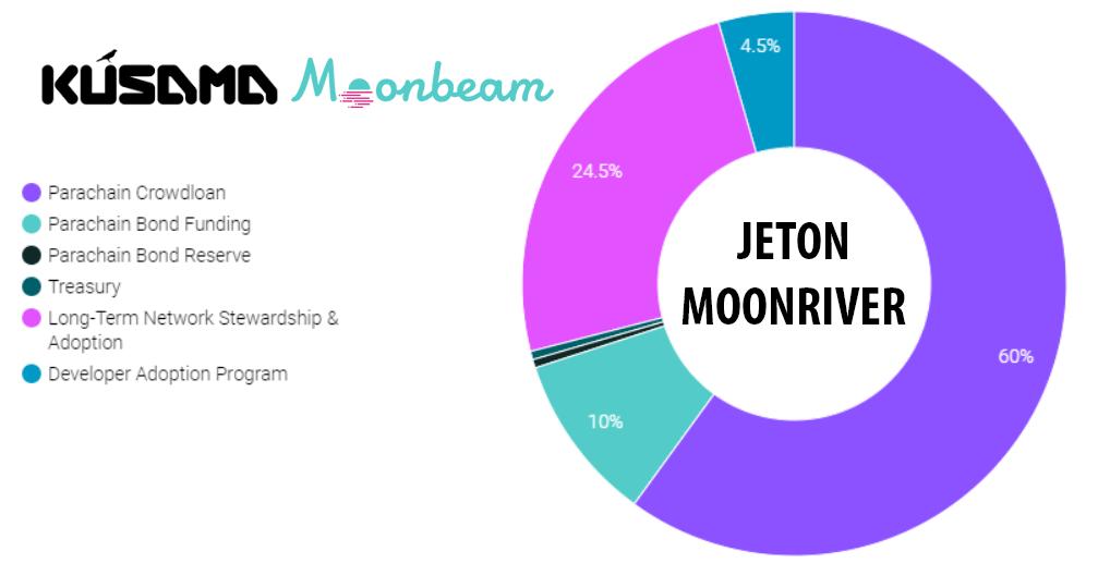 Kusama parachain Moonbeam