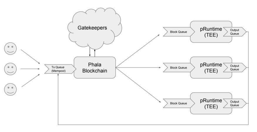 Phala Network Gatekeepers TEE Blockchain Polkadot