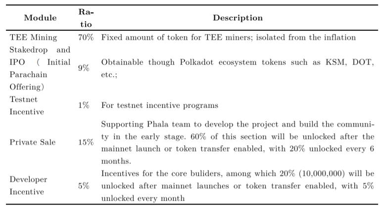 Token metrics Phala Network