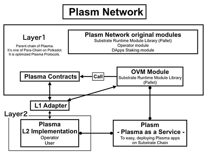 Architechture Plasm Network Layer 2 Polkadot Kusama