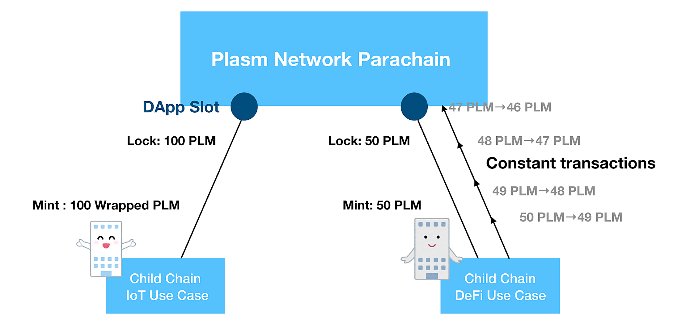 dApps Slot PLM Plasm Network