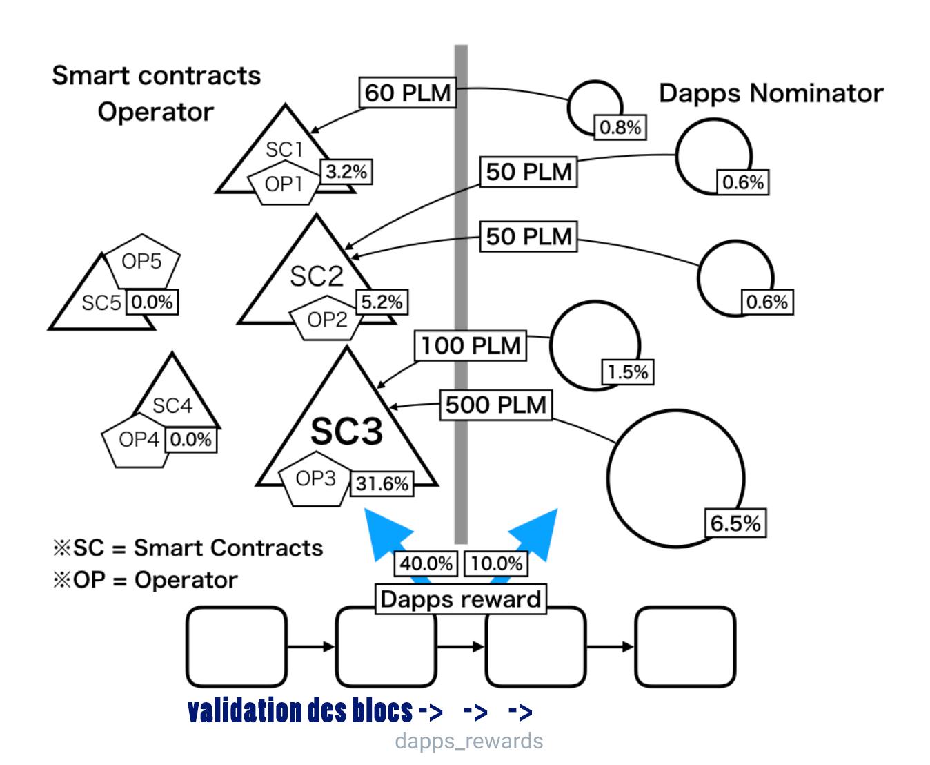 dapps staking rewards plasm network plm