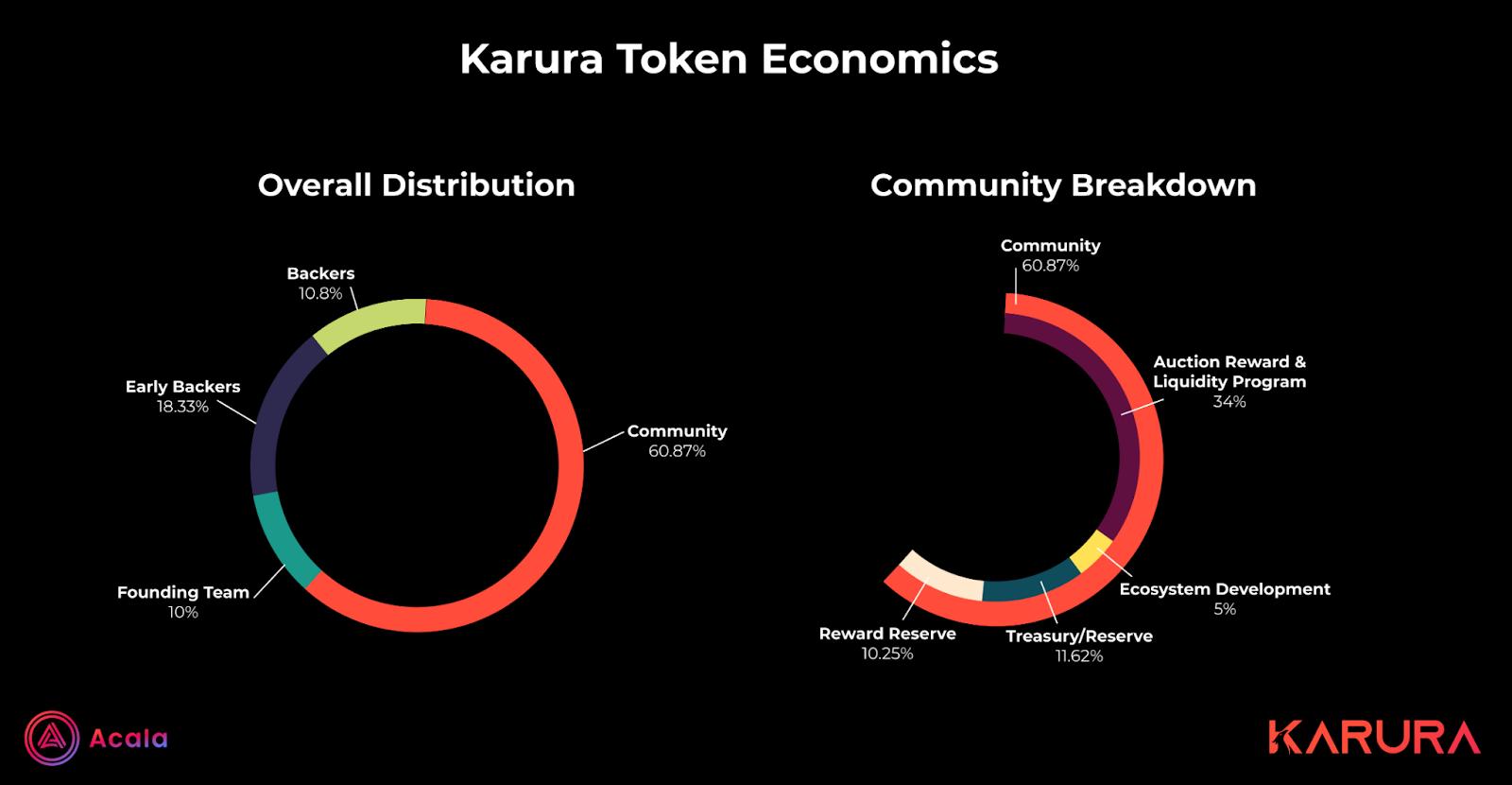 Karura crowdloan