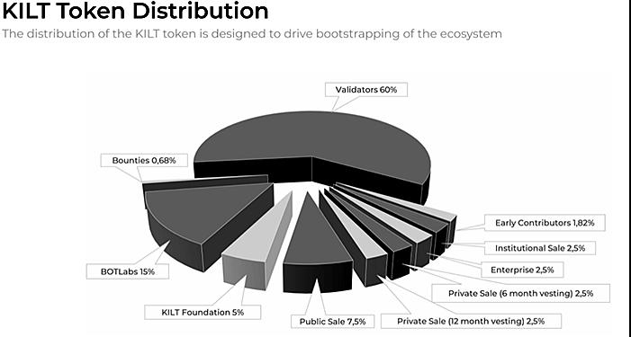 Kilt Protocol token metrics