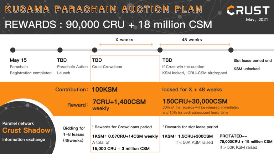 Kusama parachain crust network auction detail