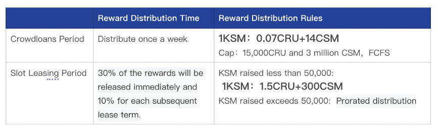 Reward distribution Crust Network Crowdloan Kusama