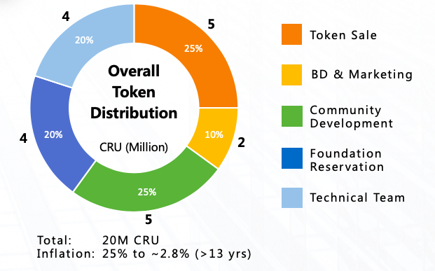 token metric CRU crust network