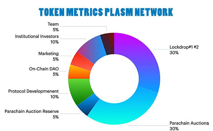 Token metrics plasm network