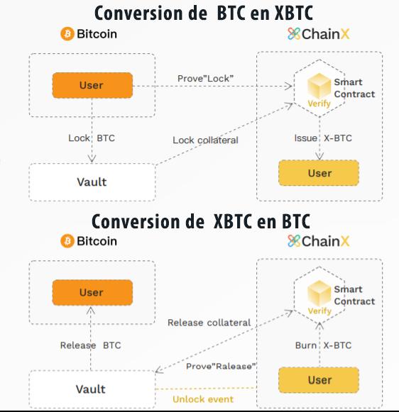 Bitcoin ChainX Smart contract