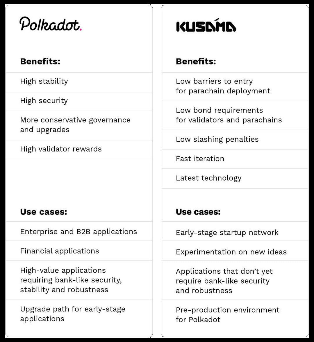 Difference Polkadot Kusama