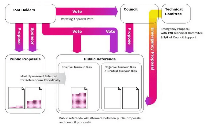 processus de gouvernance vote referendum kusama