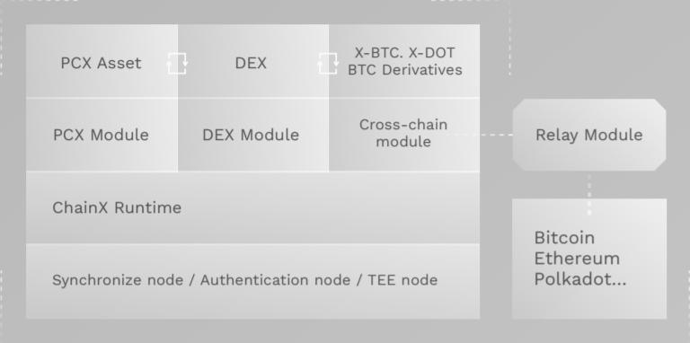 La structure de Chain X