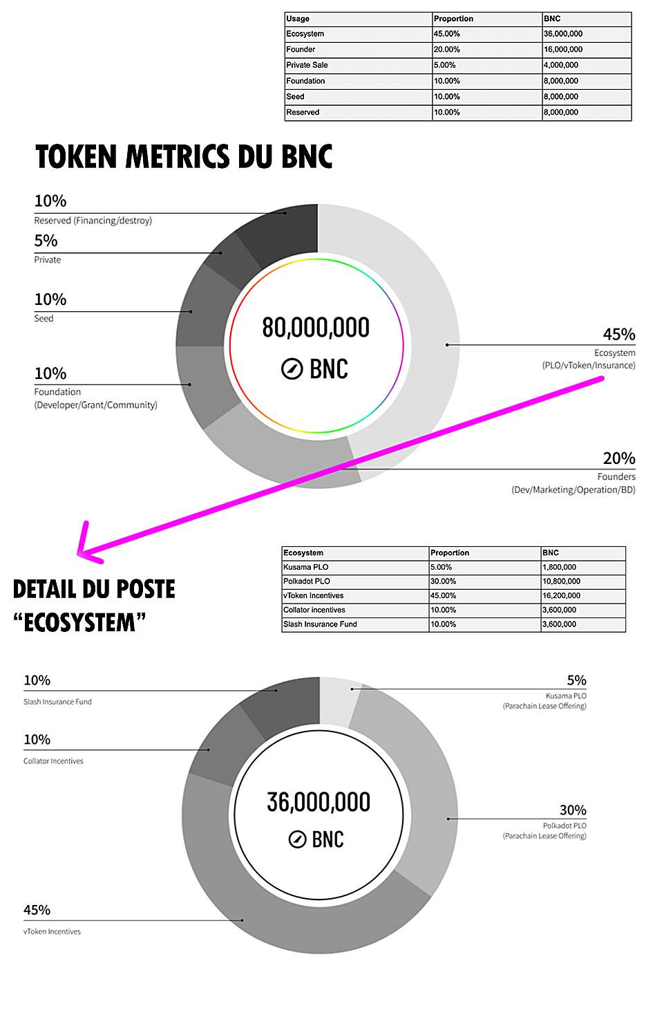 Token metrics Bifrost Finance