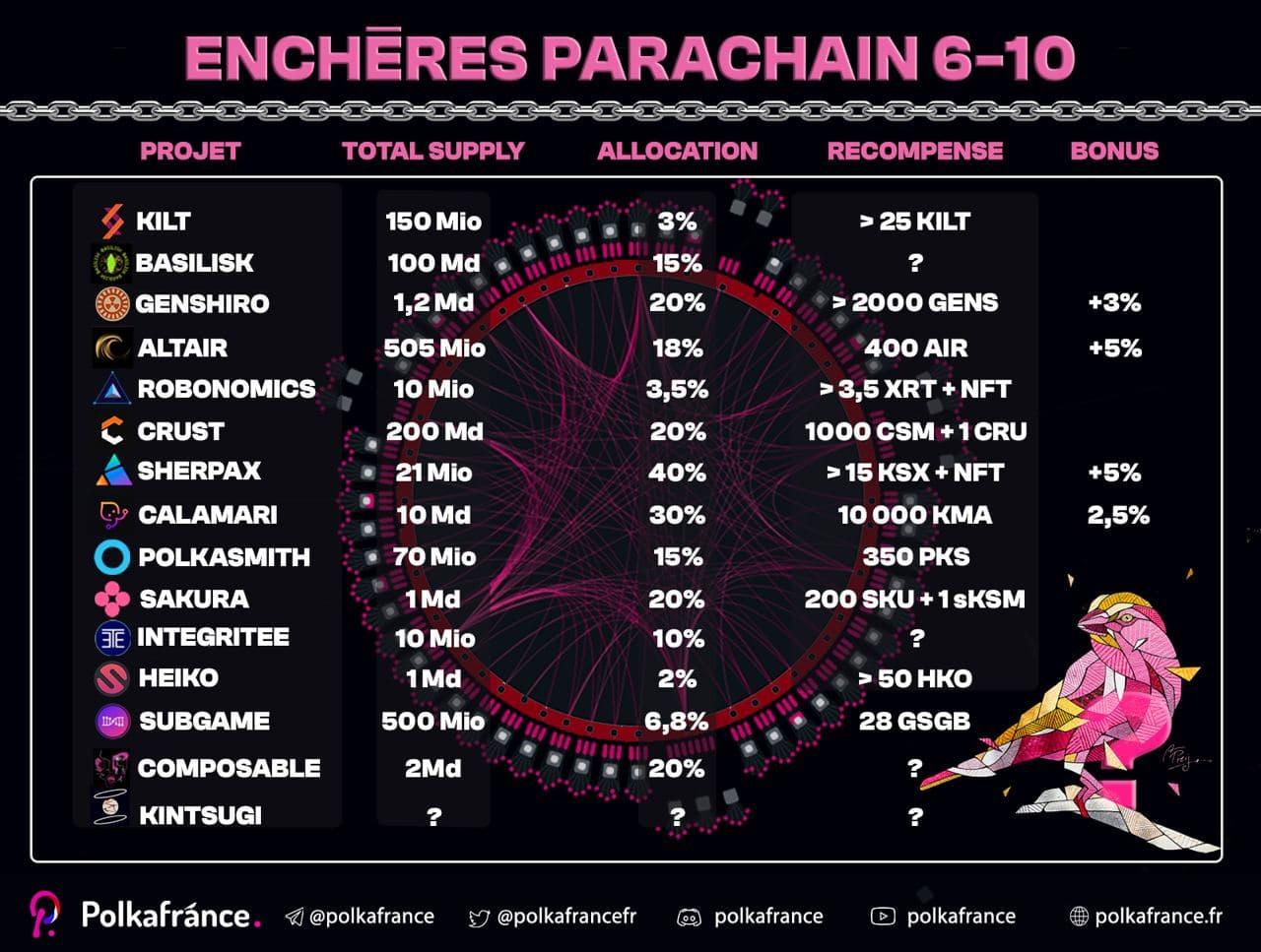 programme parachain 6 a 10