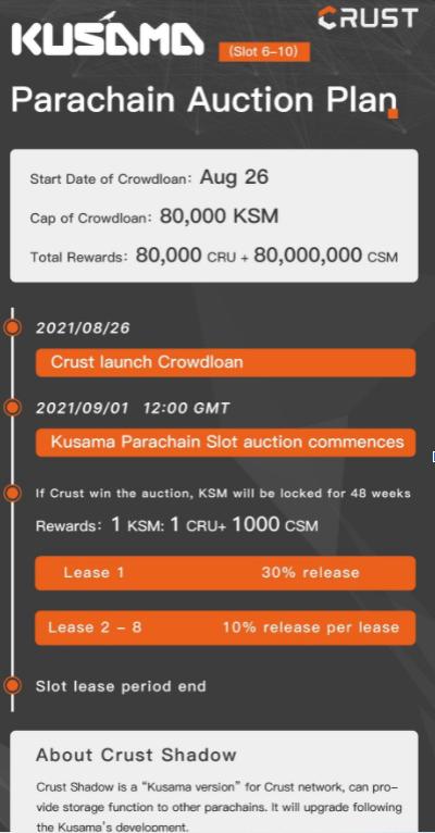 programme crowdloan crust network kusama